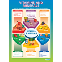 Design and Technology Schools Poster-  Vitamins and Minerals