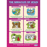 Religion School Poster-  The Miracles of Jesus