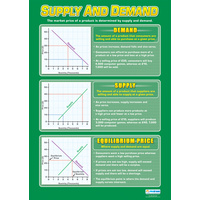 Business Studies School Poster- Supply and Demand