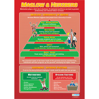 Business Studies School Poster- Maslow and Herzberg