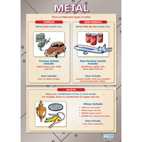 Design and Technology Schools Poster- Metal