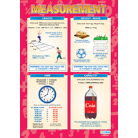 Math School Poster-  Measurement