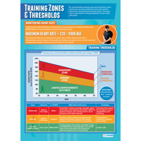 Physical Education School Poster - Training Thersholds and Zones