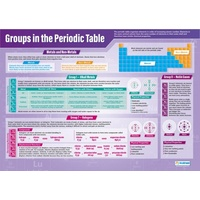 Groups in the Periodic Table Poster