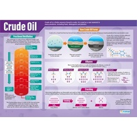 Crude Oil Poster