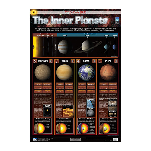 inner planets print a chart - photo #45