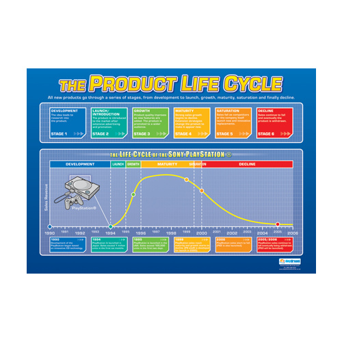 Business Studies Schools Poster- Product Life Cycle