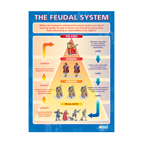 history school poster the feudal system