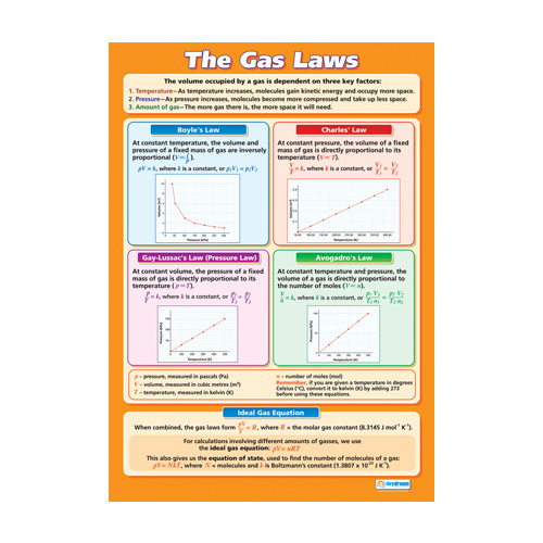 Science School Poster - The Gas Laws