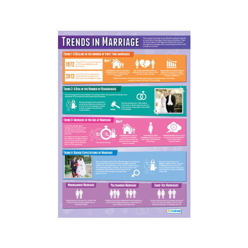 Trends In Marriage